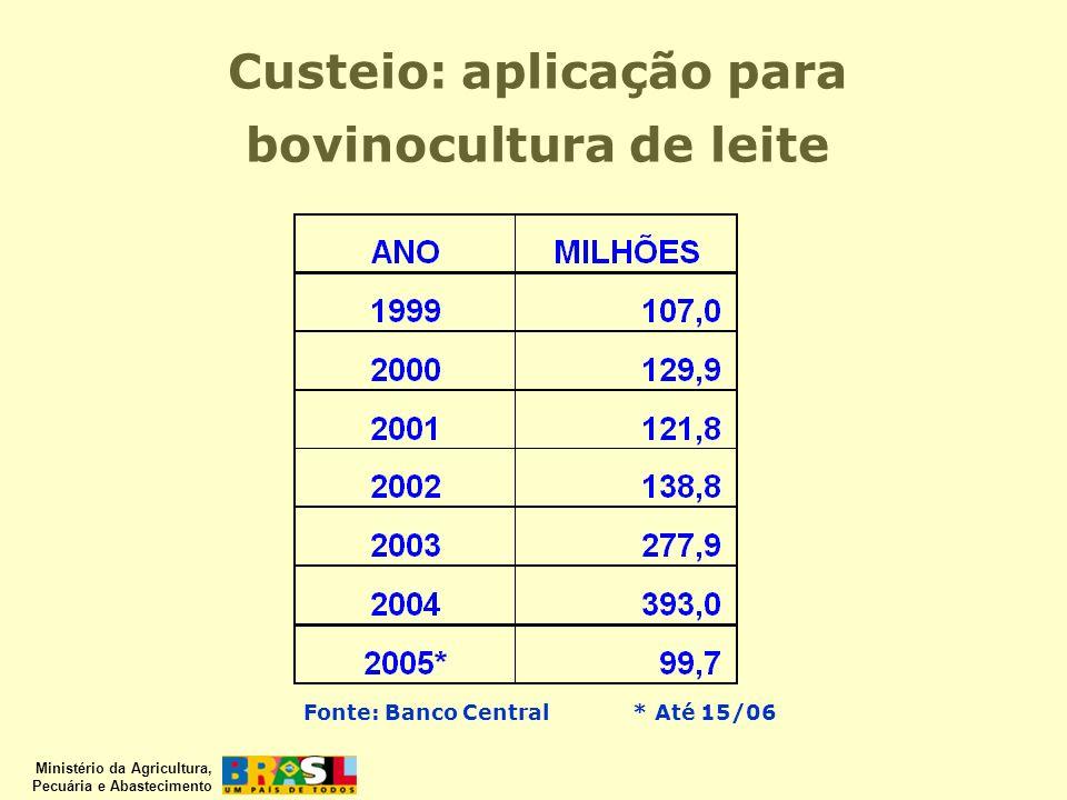 Ministério da Agricultura, Pecuária e Abastecimento Custeio: aplicação para bovinocultura de leite Fonte: Banco Central* Até 15/06