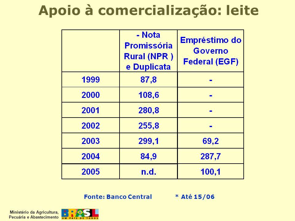Ministério da Agricultura, Pecuária e Abastecimento Apoio à comercialização: leite Em R$ mil Fonte: Banco Central* Até 15/06