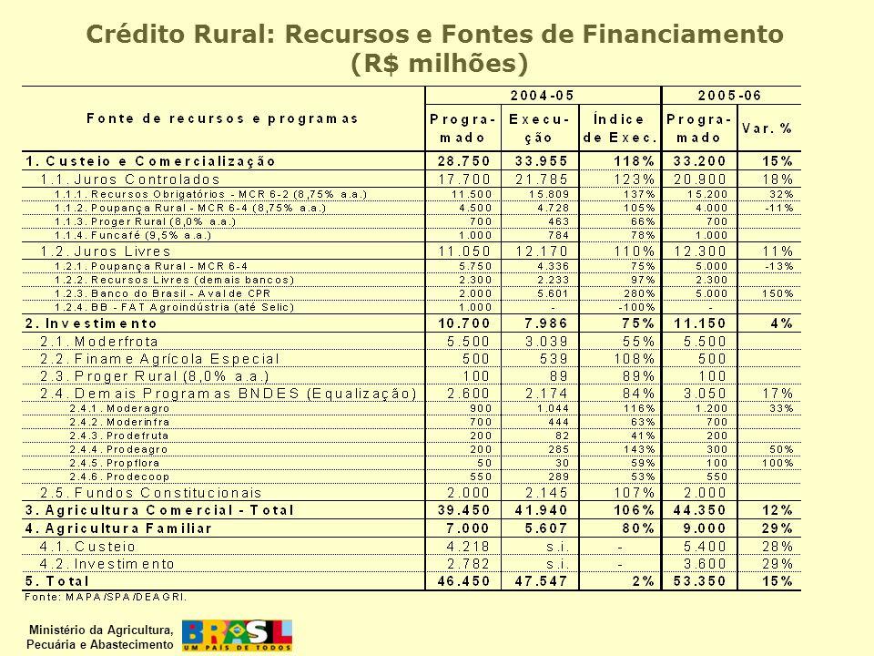 Ministério da Agricultura, Pecuária e Abastecimento Crédito Rural: Recursos e Fontes de Financiamento (R$ milhões)