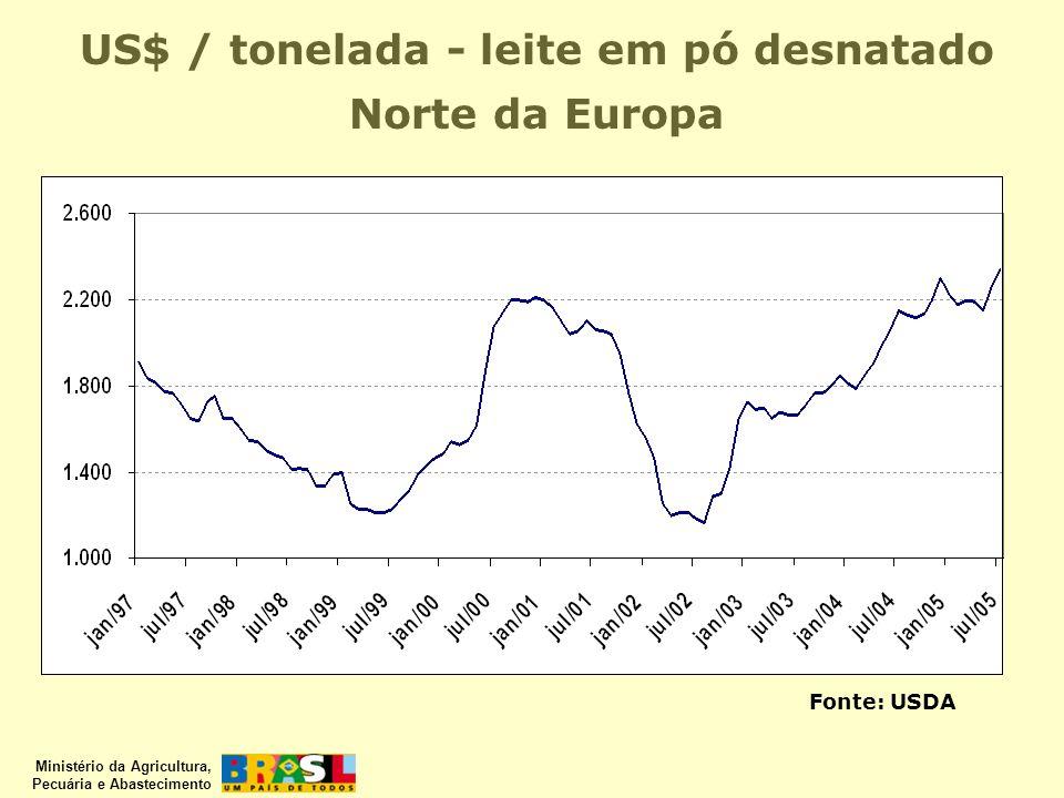Ministério da Agricultura, Pecuária e Abastecimento US$ / tonelada - leite em pó desnatado Norte da Europa Fonte: USDA