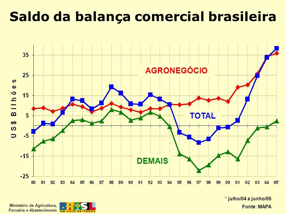 Ministério da Agricultura, Pecuária e Abastecimento Saldo da balança comercial brasileira TOTAL AGRONEGÓCIO DEMAIS * julho/04 a junho/05 Fonte: MAPA