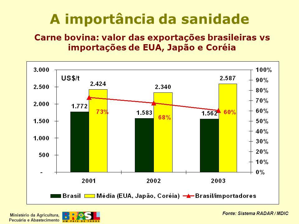 Ministério da Agricultura, Pecuária e Abastecimento A importância da sanidade Carne bovina: valor das exportações brasileiras vs importações de EUA, J