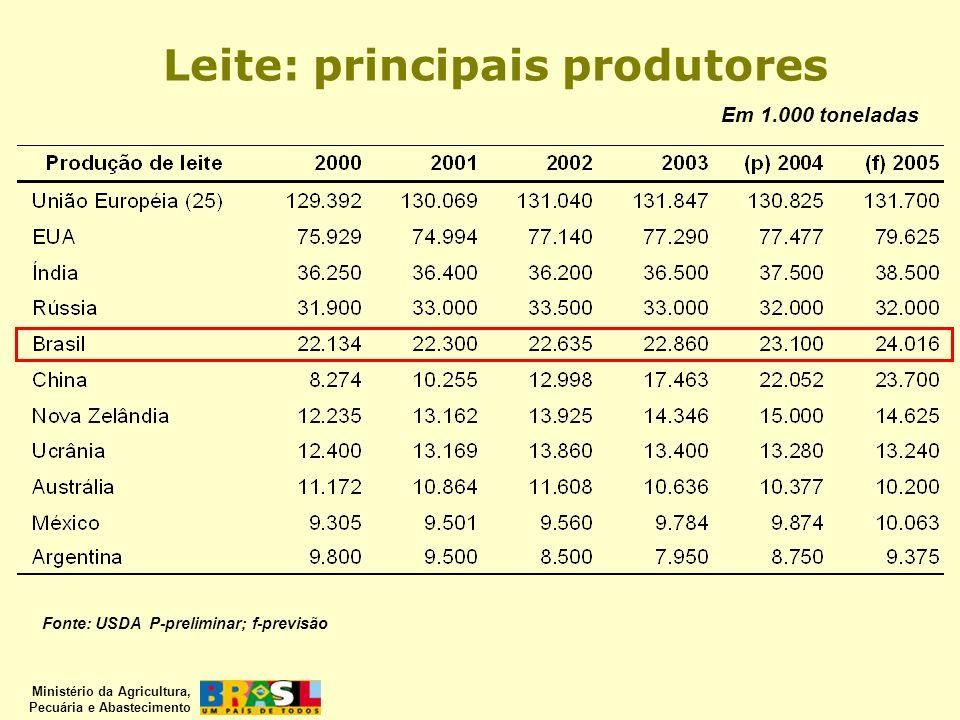 Ministério da Agricultura, Pecuária e Abastecimento Leite: principais produtores Fonte: USDA P-preliminar; f-previsão Em 1.000 toneladas