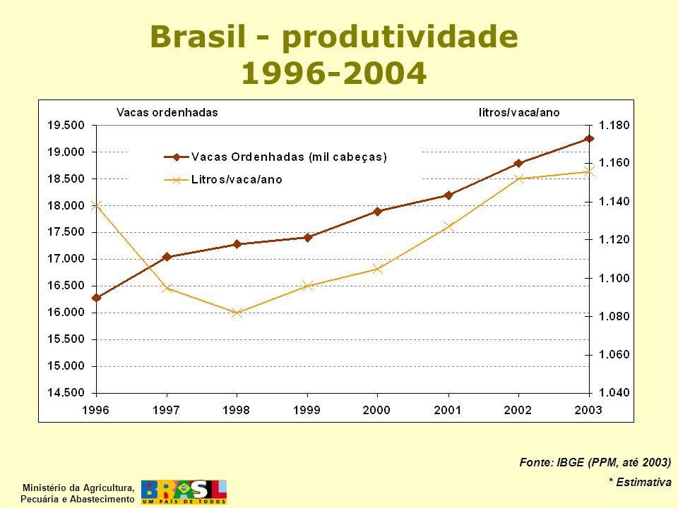 Ministério da Agricultura, Pecuária e Abastecimento Fonte: IBGE (PPM, até 2003) * Estimativa Brasil - produtividade 1996-2004