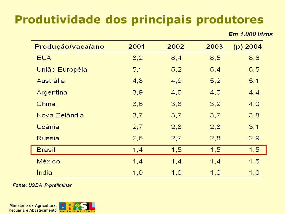 Ministério da Agricultura, Pecuária e Abastecimento Produtividade dos principais produtores Fonte: USDA P-preliminar Em 1.000 litros