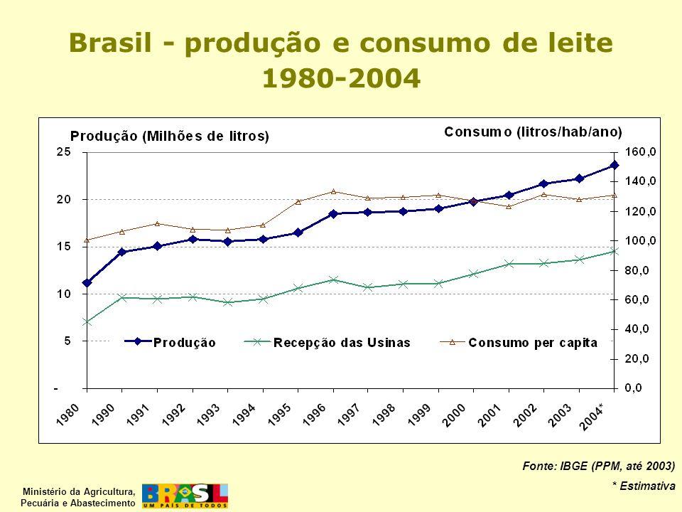 Ministério da Agricultura, Pecuária e Abastecimento Fonte: IBGE (PPM, até 2003) * Estimativa Brasil - produção e consumo de leite 1980-2004