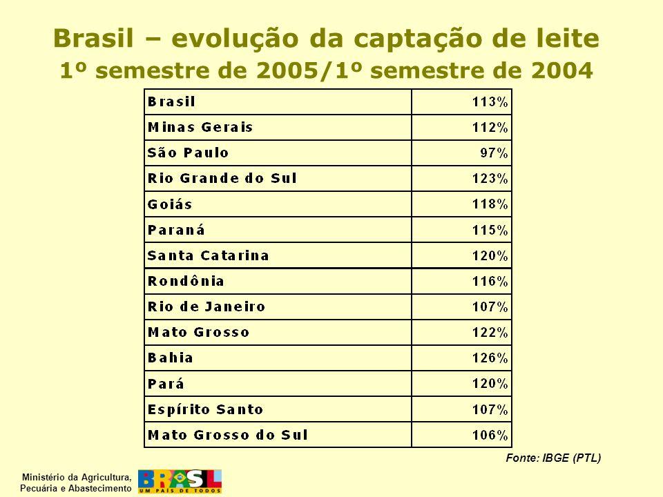 Ministério da Agricultura, Pecuária e Abastecimento Fonte: IBGE (PTL) Brasil – evolução da captação de leite 1º semestre de 2005/1º semestre de 2004