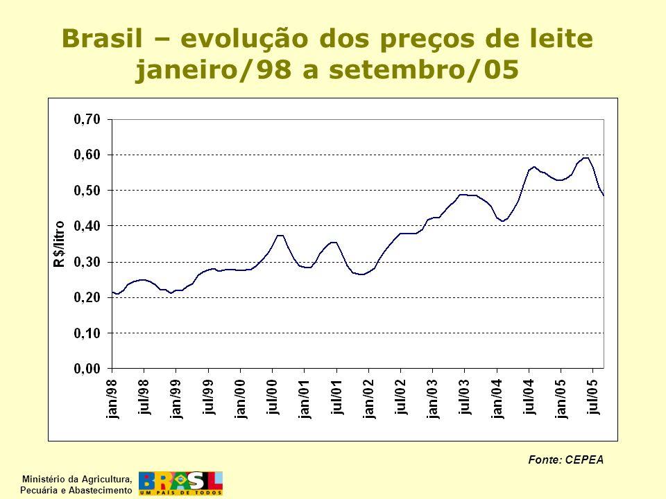 Ministério da Agricultura, Pecuária e Abastecimento Brasil – evolução dos preços de leite janeiro/98 a setembro/05 Fonte: CEPEA