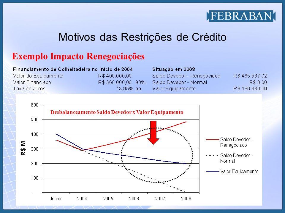Motivos das Restrições de Crédito Exemplo Impacto Renegociações Desbalanceamento Saldo Devedor x Valor Equipamento