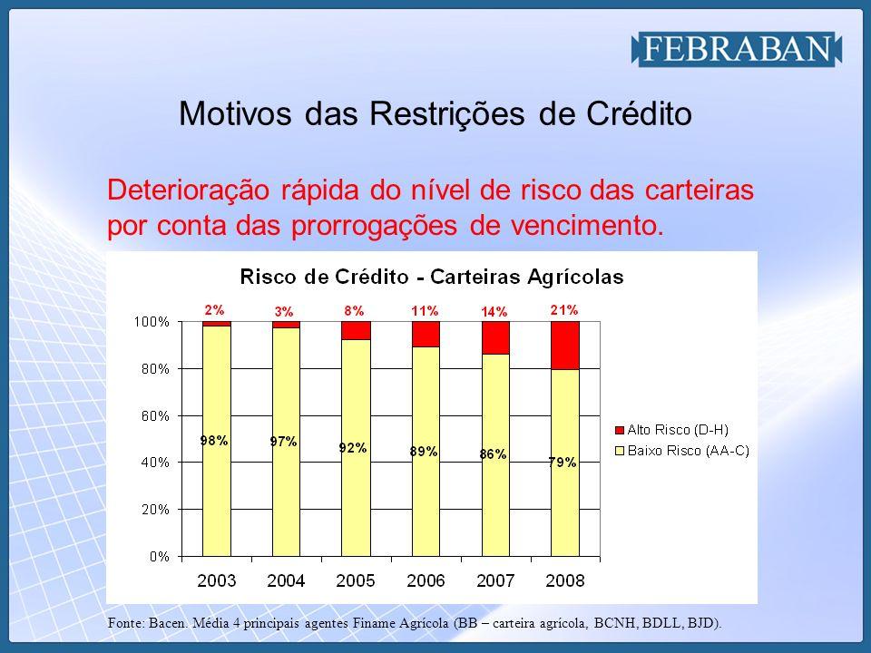 Motivos das Restrições de Crédito Deterioração rápida do nível de risco das carteiras por conta das prorrogações de vencimento.
