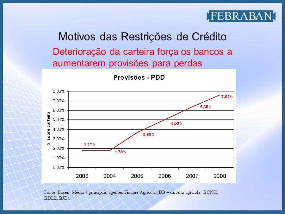 Motivos das Restrições de Crédito Deterioração da carteira força os bancos a aumentarem provisões para perdas Fonte: Bacen.