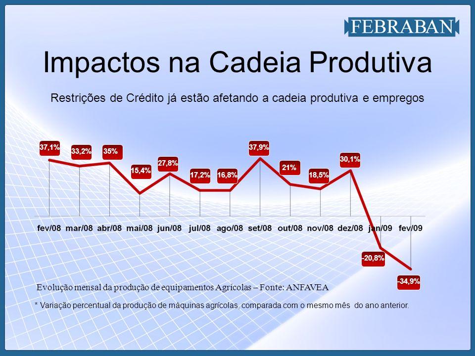 Impactos na Cadeia Produtiva Restrições de Crédito já estão afetando a cadeia produtiva e empregos * Variação percentual da produção de máquinas agrícolas, comparada com o mesmo mês do ano anterior.