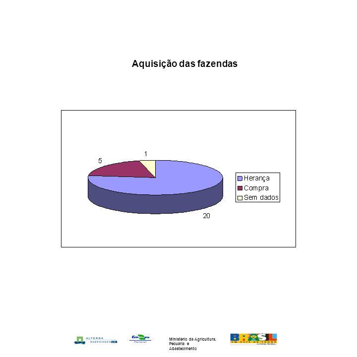 Aquisição das fazendas Ministério da Agricultura, Pecuária e Abastecimento