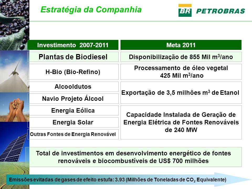 Investimento 2007-2011Meta 2011 Plantas de Biodiesel Disponibilização de 855 Mil m 3 /ano H-Bio (Bio-Refino) Processamento de óleo vegetal 425 Mil m 3