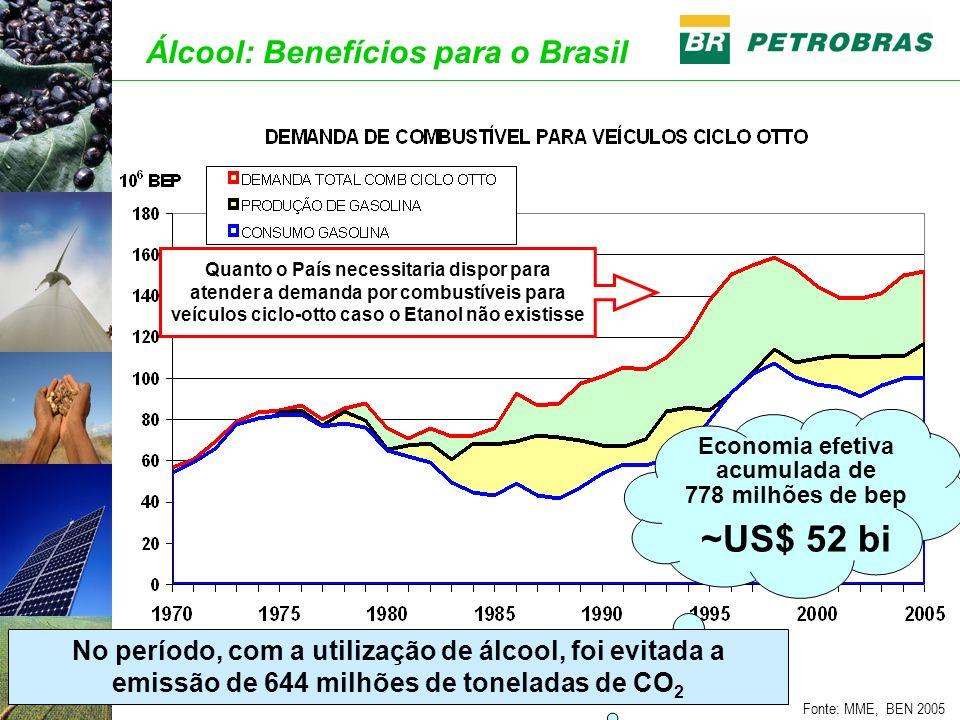 Fonte: MME, BEN 2005 Quanto o País necessitaria dispor para atender a demanda por combustíveis para veículos ciclo-otto caso o Etanol não existisse Ál
