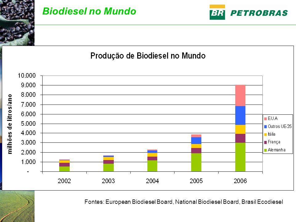 Fontes: European Biodiesel Board, National Biodiesel Board, Brasil Ecodiesel Biodiesel no Mundo