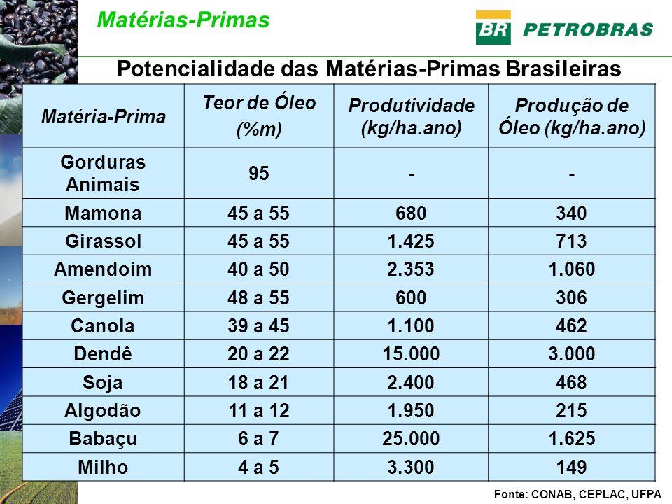 Fonte: CONAB (Abril/2004) Matérias-Primas Potencialidade das Matérias-Primas Brasileiras Matéria-Prima Teor de Óleo (%m) Produtividade (kg/ha.ano) Pro
