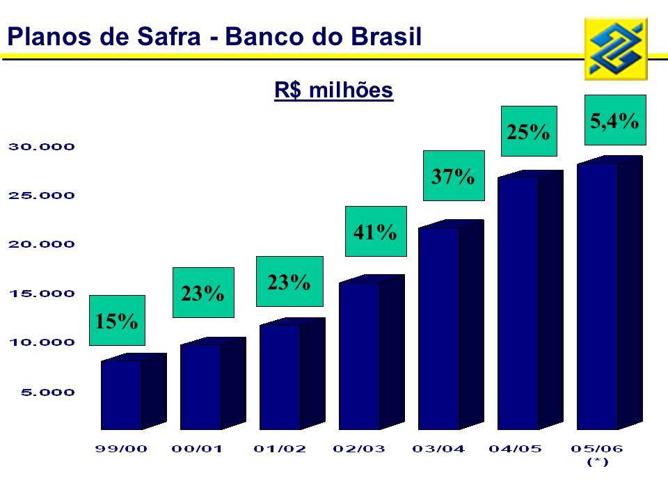 Planos de Safra - Banco do Brasil 2,2%13,9% R$ milhões 5,4% 25% 37% 41% 23% 15%