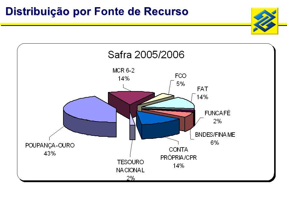 Distribuição porde Recurso Distribuição por Fonte de Recurso