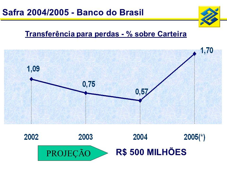 Transferência para perdas - % sobre Carteira Safra 2004/2005 - Banco do Brasil PROJEÇÃO R$ 500 MILHÕES