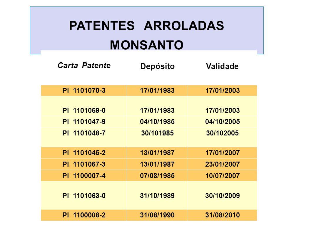 PATENTES ARROLADAS MONSANTO Carta Patente DepósitoValidade PI 1101070-317/01/198317/01/2003 PI 1101069-017/01/198317/01/2003 PI 1101047-904/10/198504/