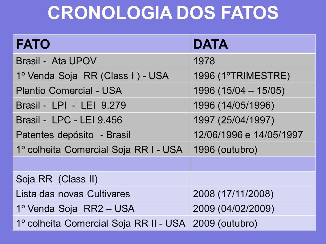 CRONOLOGIA DOS FATOS FATODATA Brasil - Ata UPOV1978 1º Venda Soja RR (Class I ) - USA1996 (1ºTRIMESTRE) Plantio Comercial - USA1996 (15/04 – 15/05) Br
