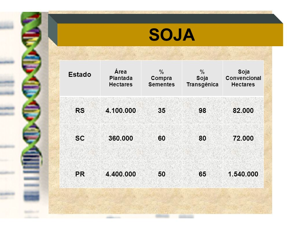 SOJA Estado Área Plantada Hectares % Compra Sementes % Soja Transgênica Soja Convencional Hectares RS4.100.000359882.000 SC360.000608072.000 PR4.400.0