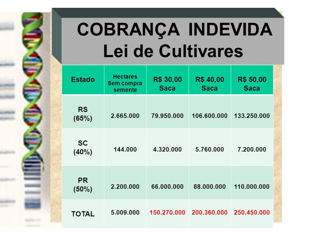 COBRANÇA INDEVIDA Lei de Cultivares Estado Hectares Sem compra semente R$ 30,00 Saca R$ 40,00 Saca R$ 50,00 Saca RS (65%) 2.665.00079.950.000106.600.0