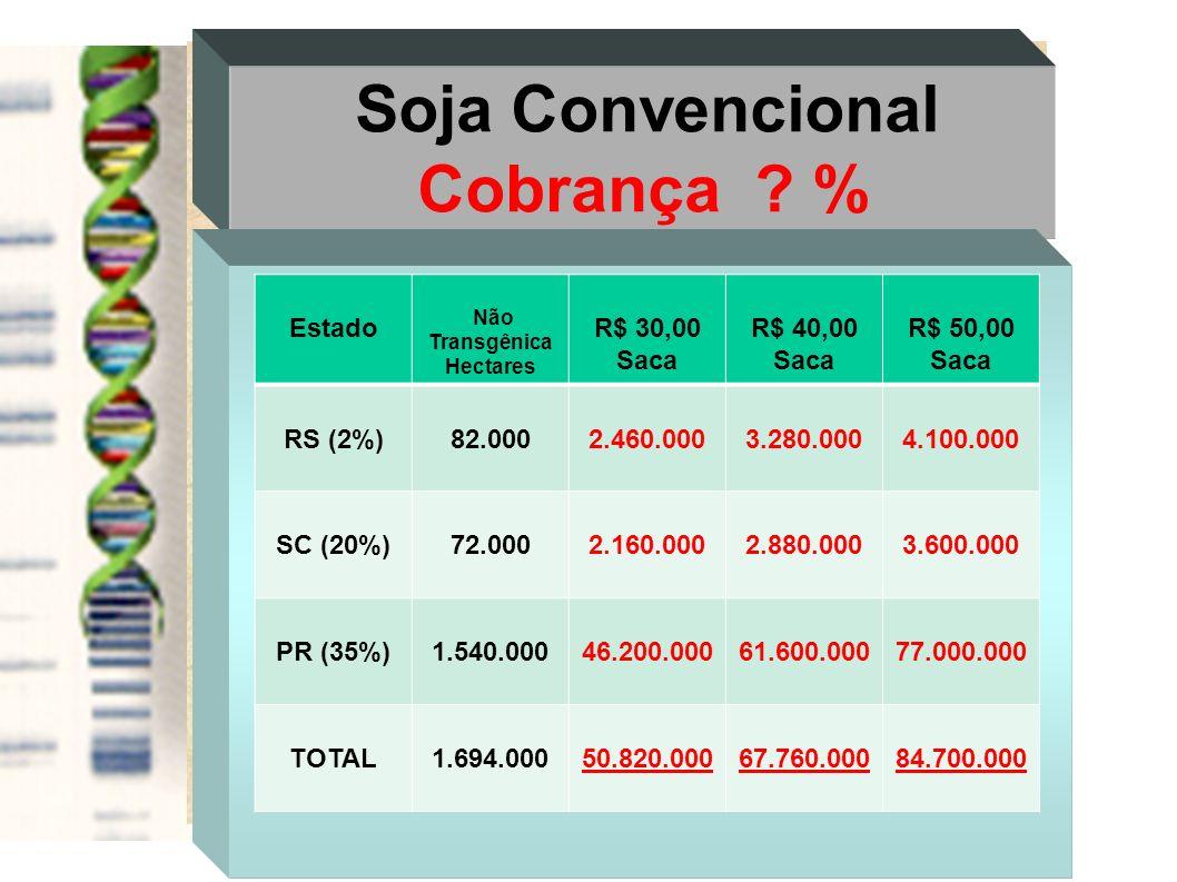 Soja Convencional Cobrança ? % Estado Não Transgênica Hectares R$ 30,00 Saca R$ 40,00 Saca R$ 50,00 Saca RS (2%)82.0002.460.0003.280.0004.100.000 SC (