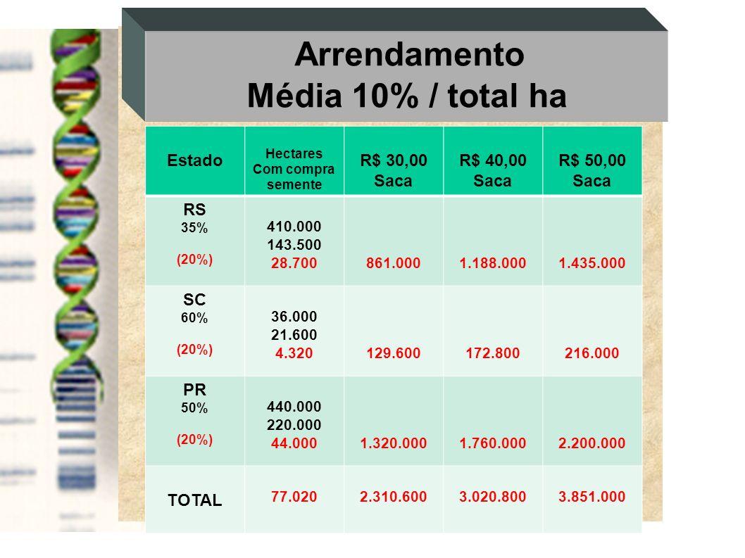Arrendamento Média 10% / total ha Estado Hectares Com compra semente R$ 30,00 Saca R$ 40,00 Saca R$ 50,00 Saca RS 35% (20%) 410.000 143.500 28.700861.