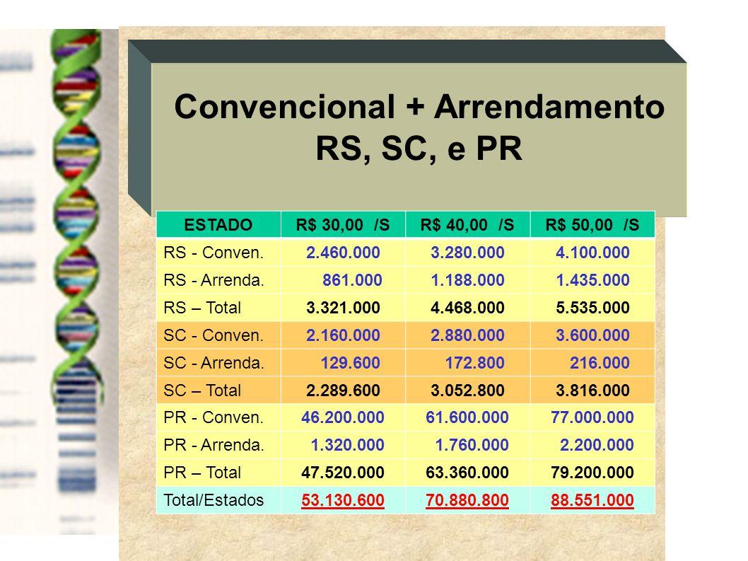 Convencional + Arrendamento RS, SC, e PR ESTADOR$ 30,00 /SR$ 40,00 /SR$ 50,00 /S RS - Conven.2.460.0003.280.0004.100.000 RS - Arrenda. 861.0001.188.00
