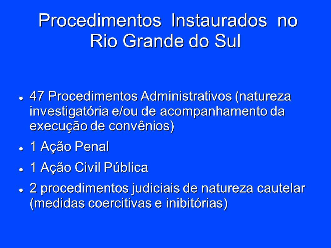 Procedimentos Instaurados no Rio Grande do Sul Procedimentos Instaurados no Rio Grande do Sul 47 Procedimentos Administrativos (natureza investigatóri