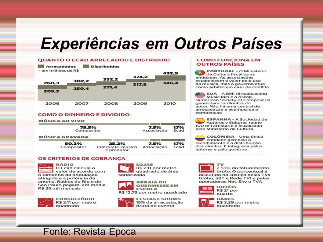 Experiências em Outros Países Fonte: Revista Época