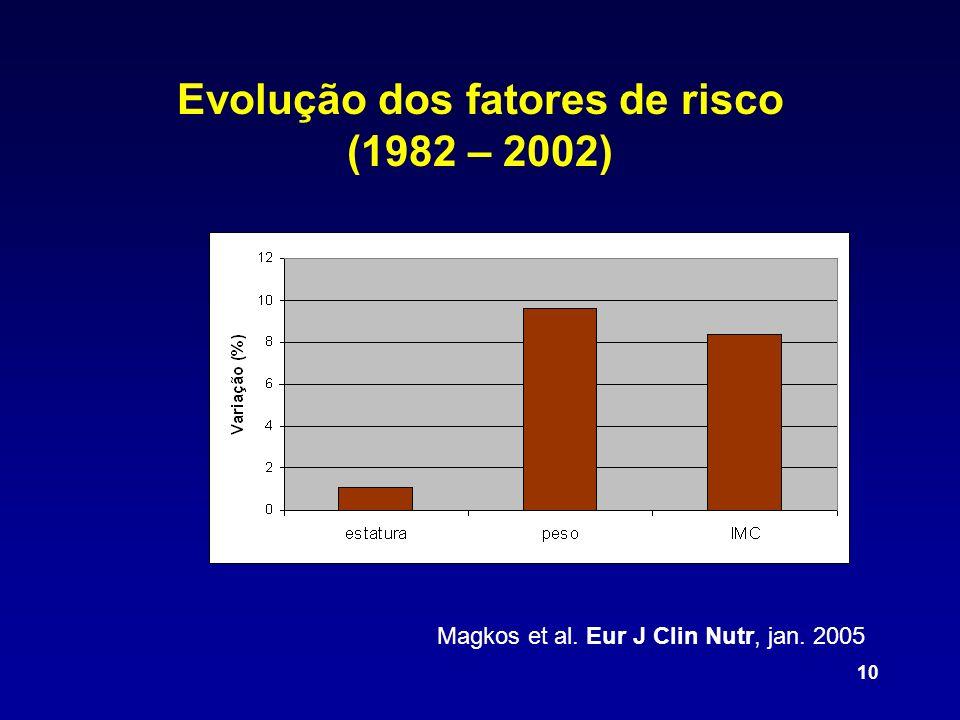 10 Evolução dos fatores de risco (1982 – 2002) Magkos et al. Eur J Clin Nutr, jan. 2005