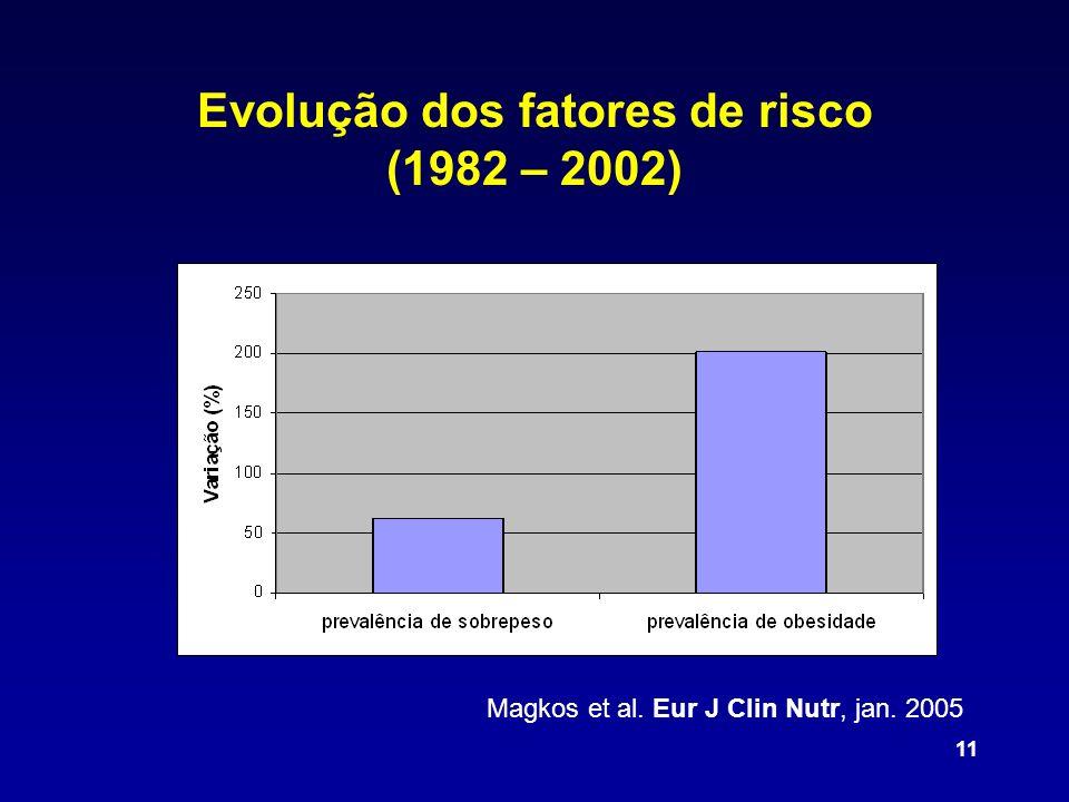 11 Magkos et al. Eur J Clin Nutr, jan. 2005 Evolução dos fatores de risco (1982 – 2002)