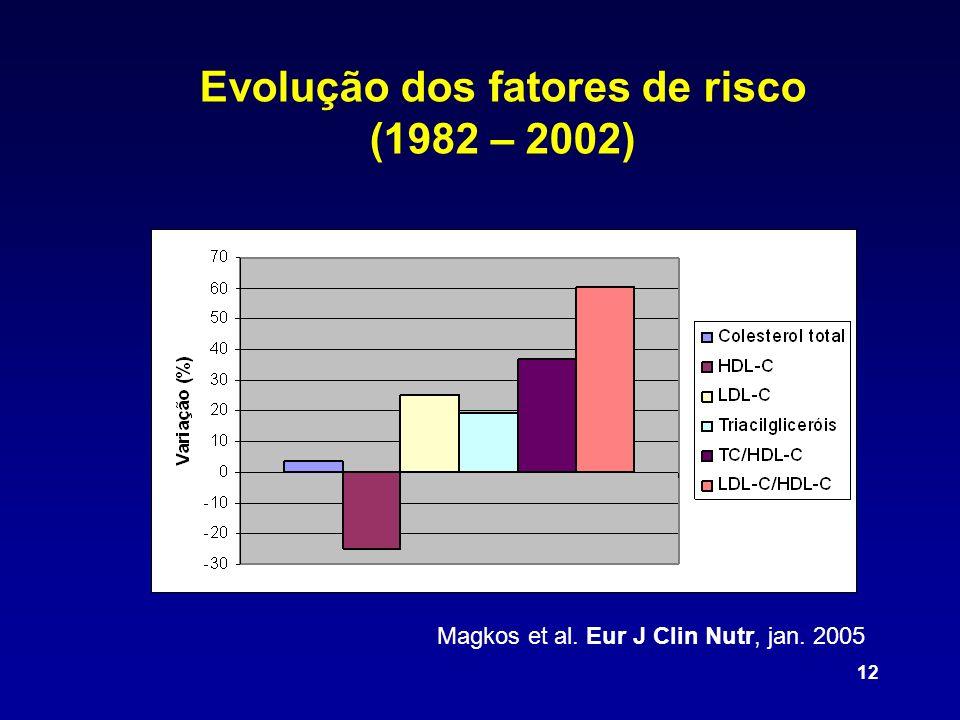 12 Magkos et al. Eur J Clin Nutr, jan. 2005 Evolução dos fatores de risco (1982 – 2002)