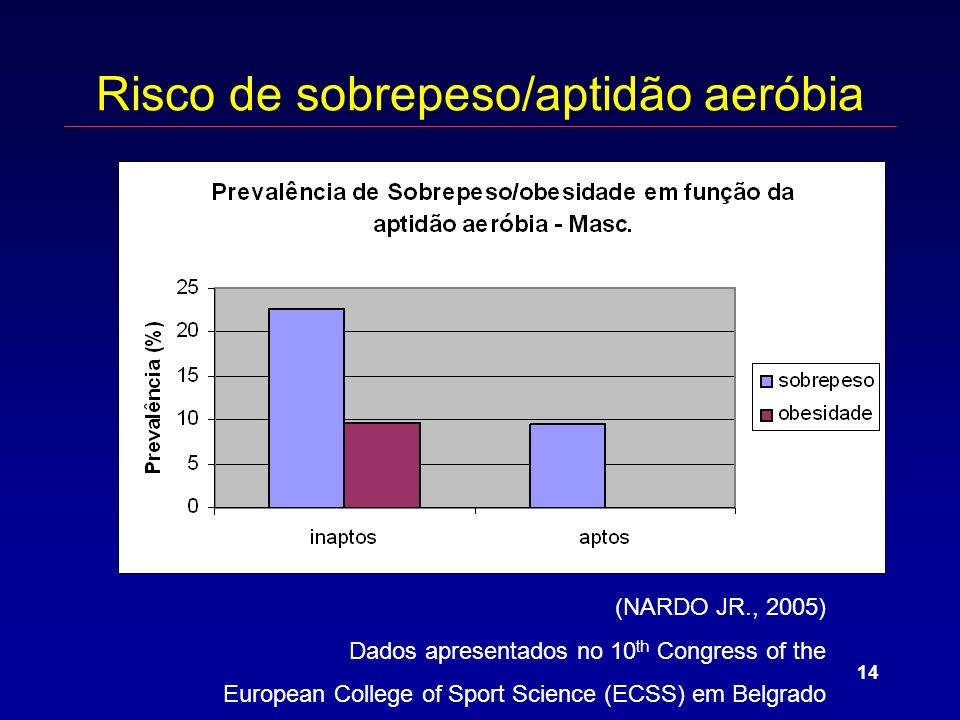 14 Risco de sobrepeso/aptidão aeróbia (NARDO JR., 2005) Dados apresentados no 10 th Congress of the European College of Sport Science (ECSS) em Belgra
