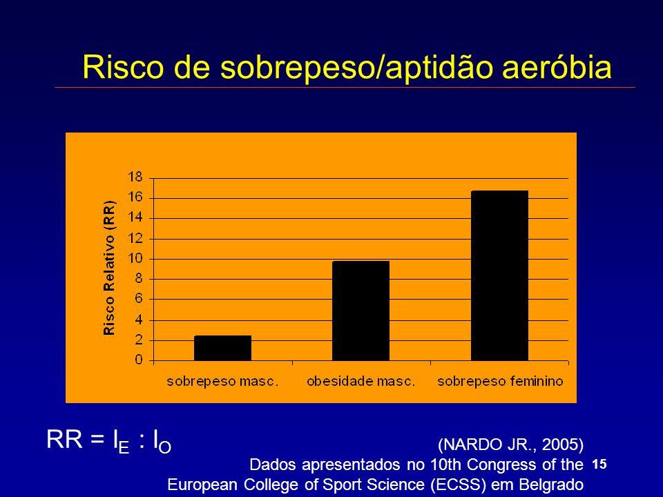 15 RR = I E : I O Risco de sobrepeso/aptidão aeróbia (NARDO JR., 2005) Dados apresentados no 10th Congress of the European College of Sport Science (ECSS) em Belgrado