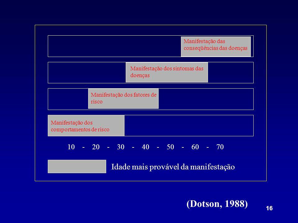 16 10 - 20 - 30 - 40 - 50 - 60 - 70 Idade mais provável da manifestação Manifestação dos comportamentos de risco Manifestação dos fatores de risco Manifestação dos sintomas das doenças Manifestação das conseqüências das doenças (Dotson, 1988)