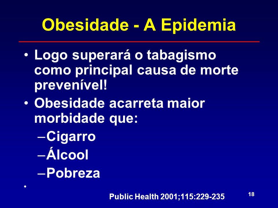 18 Obesidade - A Epidemia Logo superará o tabagismo como principal causa de morte prevenível! Obesidade acarreta maior morbidade que: –Cigarro –Álcool