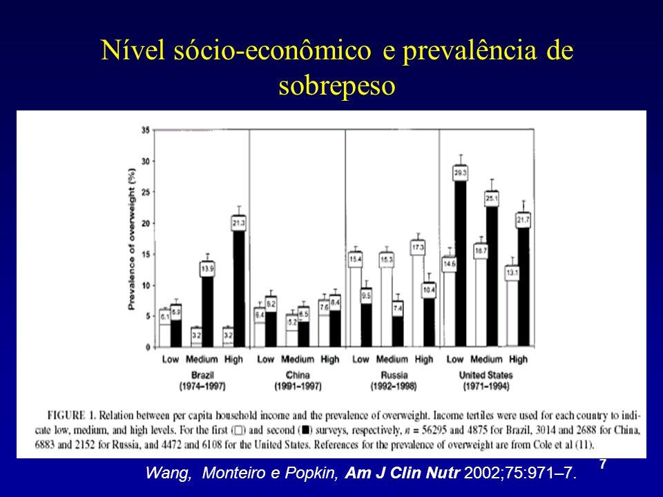 7 Nível sócio-econômico e prevalência de sobrepeso Wang, Monteiro e Popkin, Am J Clin Nutr 2002;75:971–7.