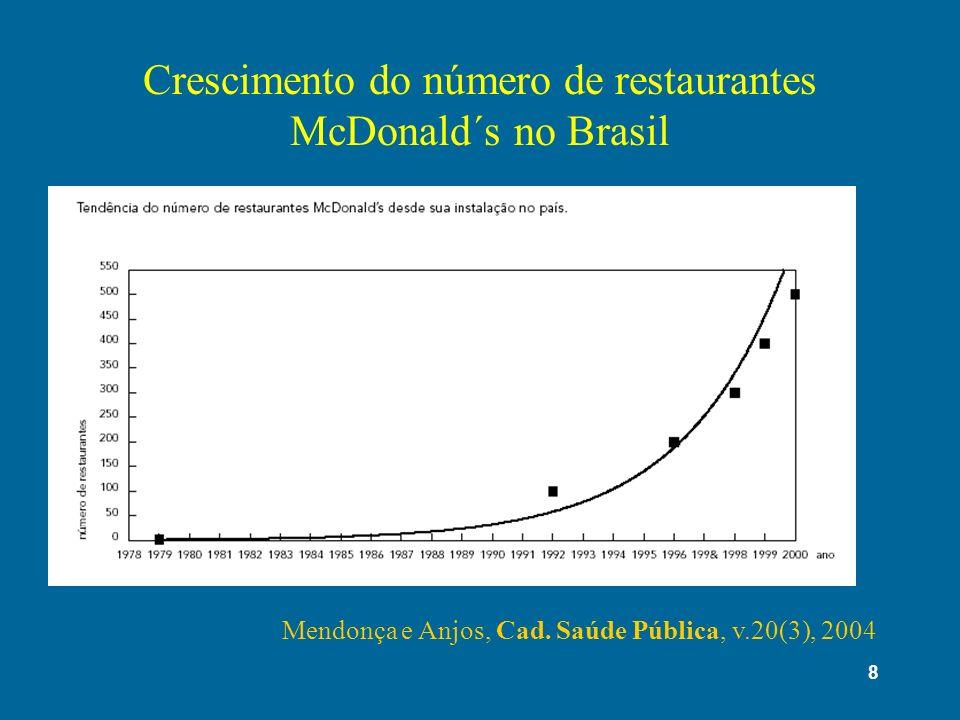 8 Crescimento do número de restaurantes McDonald´s no Brasil Mendonça e Anjos, Cad. Saúde Pública, v.20(3), 2004