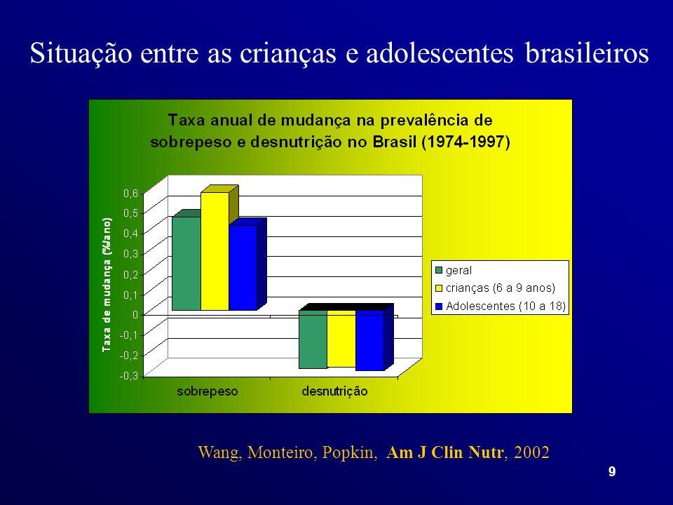 9 Wang, Monteiro, Popkin, Am J Clin Nutr, 2002 Situação entre as crianças e adolescentes brasileiros