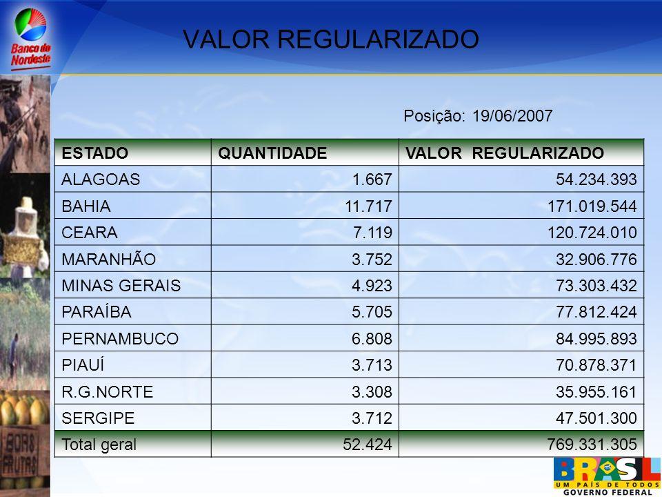 OPERAÇÕES PRONAF PASSÍVEIS DE RENEGOCIAÇÃO PELA LEI 11.322 ESTADO QTDE.SALDO LÍQUIDO Alagoas 8.39056.934.665 Bahia 50.603366.225.770 Ceará 16.55477.188.342 Maranhão 17.10056.634.243 Minas G./Espírito S.
