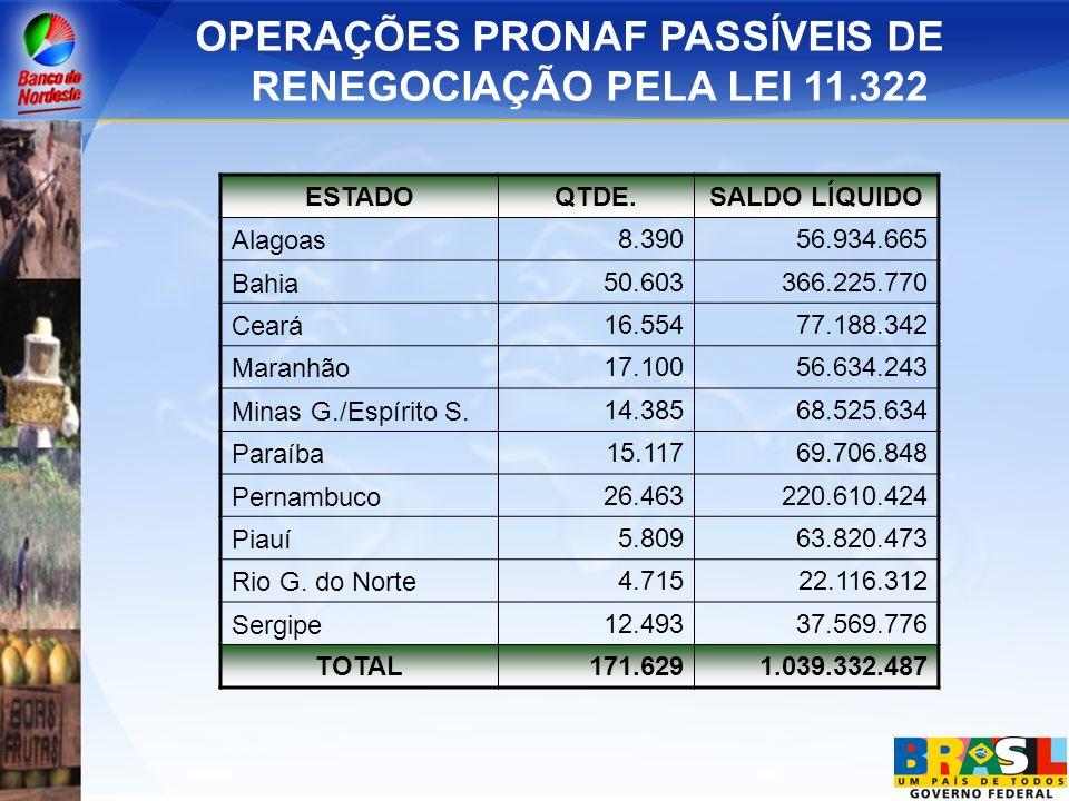 OPERAÇÕES PRONAF PASSÍVEIS DE RENEGOCIAÇÃO PELA LEI 11.322 ESTADO QTDE.SALDO LÍQUIDO Alagoas 8.39056.934.665 Bahia 50.603366.225.770 Ceará 16.55477.18