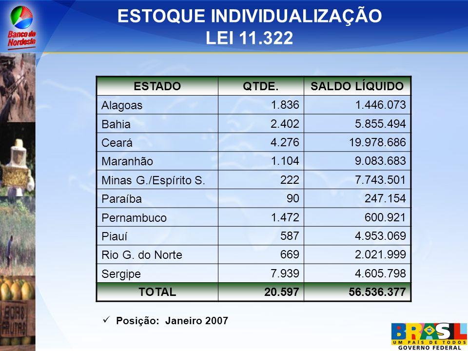 ESTOQUE INDIVIDUALIZAÇÃO LEI 11.322 ESTADO QTDE.SALDO LÍQUIDO Alagoas 1.8361.446.073 Bahia 2.4025.855.494 Ceará 4.27619.978.686 Maranhão 1.1049.083.68