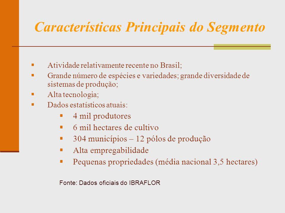 Características Principais do Segmento Atividade relativamente recente no Brasil; Grande número de espécies e variedades; grande diversidade de sistem