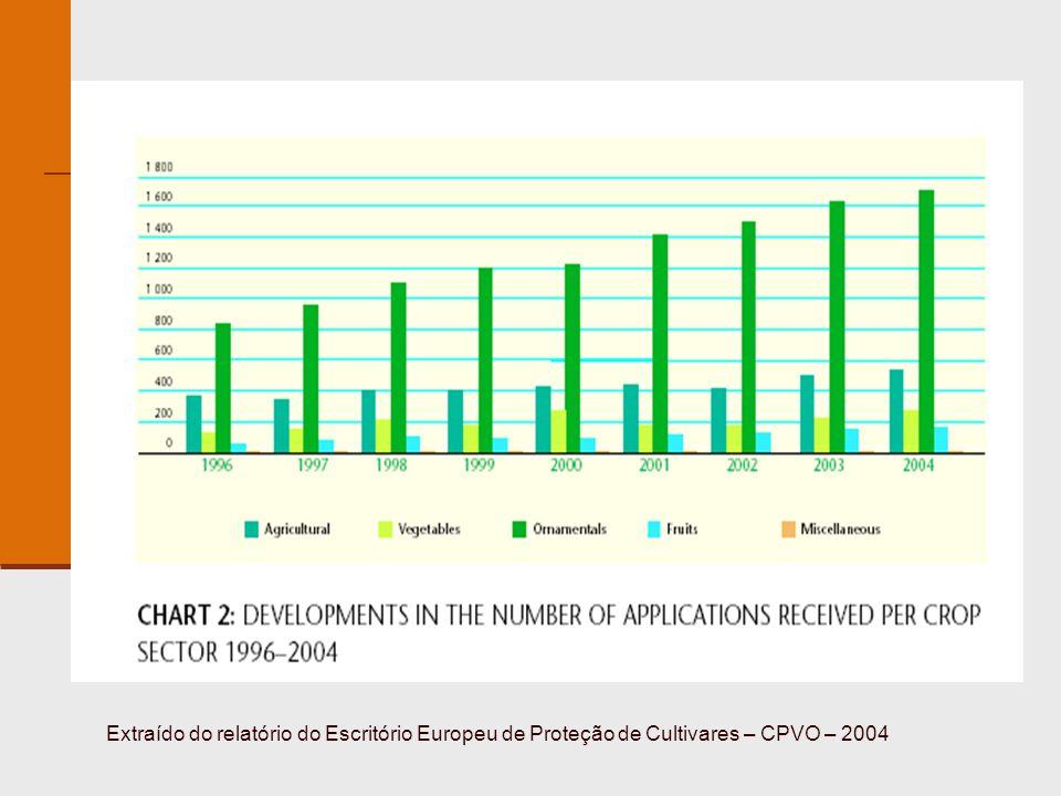 Extraído do relatório do Escritório Europeu de Proteção de Cultivares – CPVO – 2004