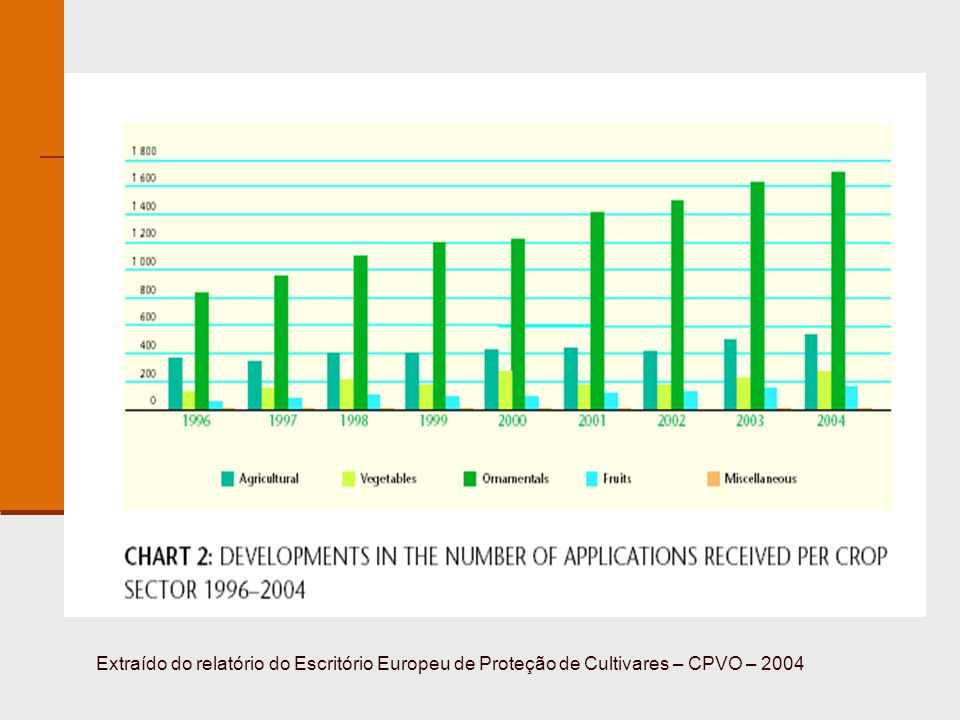 Dados obtidos em www.agricultura.gov.br em 15.06.2008www.agricultura.gov.br