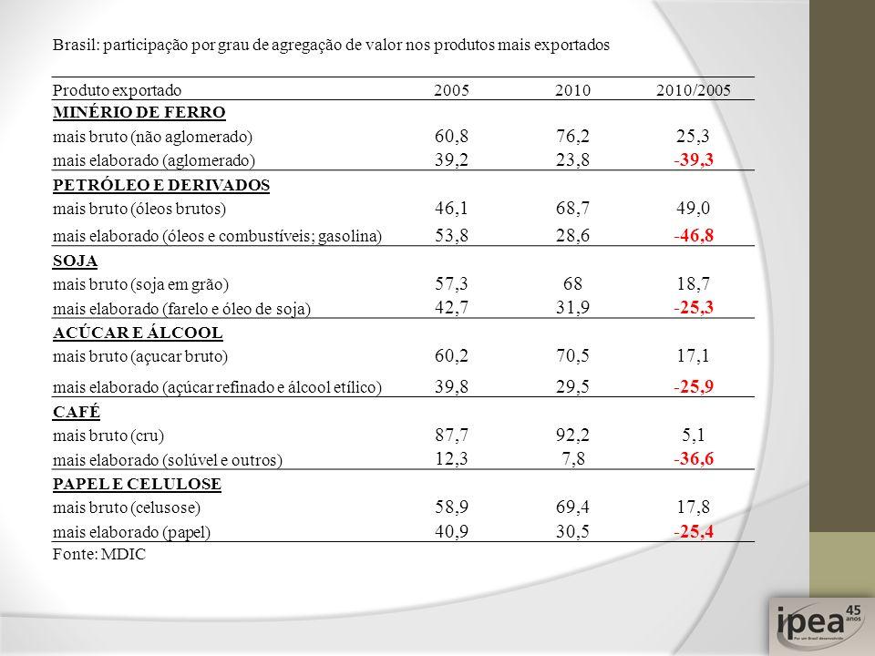 Brasil: participação por grau de agregação de valor nos produtos mais exportados Produto exportado200520102010/2005 MINÉRIO DE FERRO mais bruto (não a